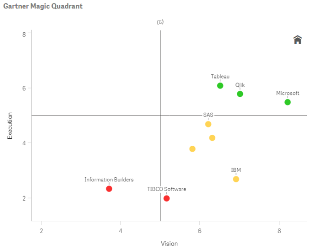 Gartner Magic Quadrant 2