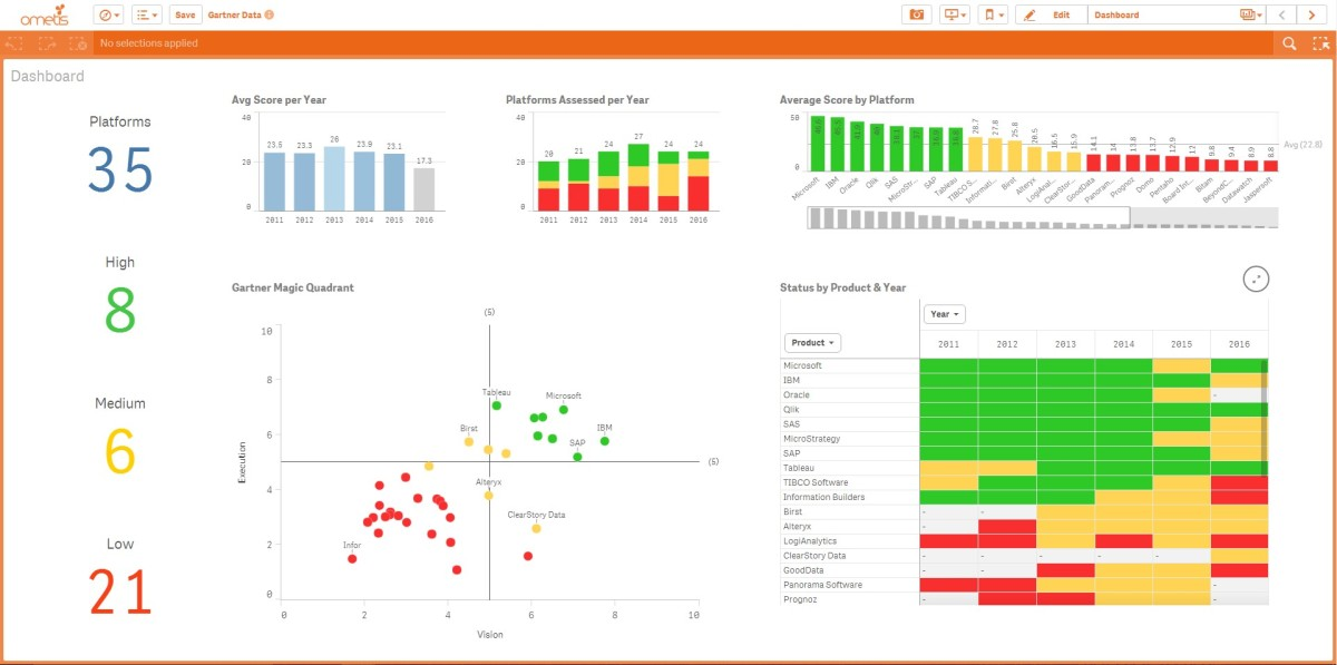 Qlikview Calendar Design : Qlik continues to lead while gartner get tough ometis